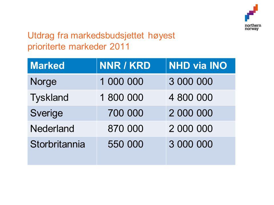 Utdrag fra markedsbudsjettet høyest prioriterte markeder 2011 MarkedNNR / KRDNHD via INO Norge1 000 0003 000 000 Tyskland1 800 0004 800 000 Sverige 700 0002 000 000 Nederland 870 0002 000 000 Storbritannia 550 0003 000 000