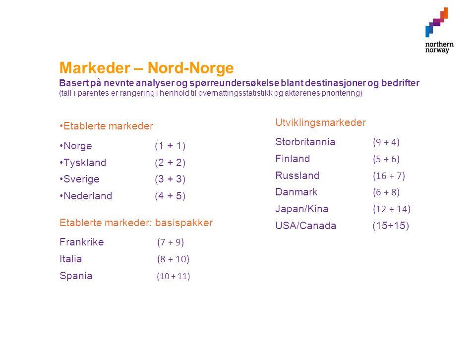 Markeder – Nord-Norge Basert på nevnte analyser og spørreundersøkelse blant destinasjoner og bedrifter (tall i parentes er rangering i henhold til overnattingsstatistikk og aktørenes prioritering) •Etablerte markeder •Norge(1 + 1) •Tyskland(2 + 2) •Sverige (3 + 3) •Nederland(4 + 5) Utviklingsmarkeder Storbritannia (9 + 4) Finland (5 + 6) Russland (16 + 7) Danmark (6 + 8) Japan/Kina (12 + 14) USA/Canada (15+15) Etablerte markeder: basispakker Frankrike (7 + 9) Italia (8 + 10) Spania (10 + 11)