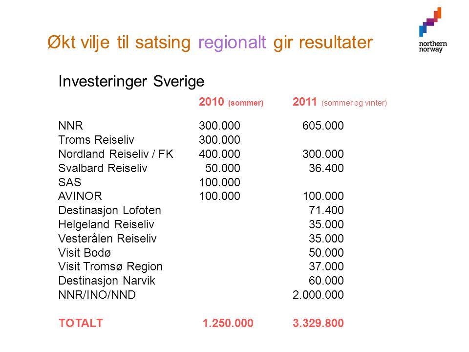 Økt vilje til satsing regionalt gir resultater Investeringer Sverige 2010 (sommer) 2011 (sommer og vinter) NNR300.000 605.000 Troms Reiseliv300.000 Nordland Reiseliv/ FK400.000 300.000 Svalbard Reiseliv 50.000 36.400 SAS100.000 AVINOR100.000 100.000 Destinasjon Lofoten 71.400 Helgeland Reiseliv 35.000 Vesterålen Reiseliv 35.000 Visit Bodø 50.000 Visit Tromsø Region 37.000 Destinasjon Narvik 60.000 NNR/INO/NND2.000.000 TOTALT 1.250.0003.329.800