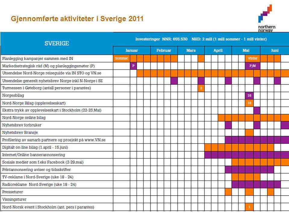 Gjennomførte aktiviteter i Sverige 2011