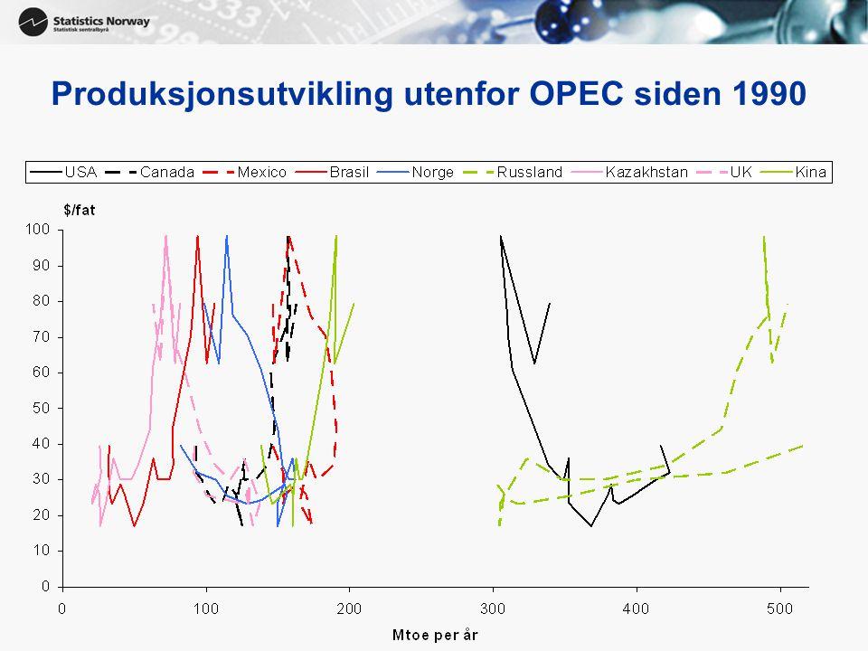 13 Produksjonsutvikling utenfor OPEC siden 1990