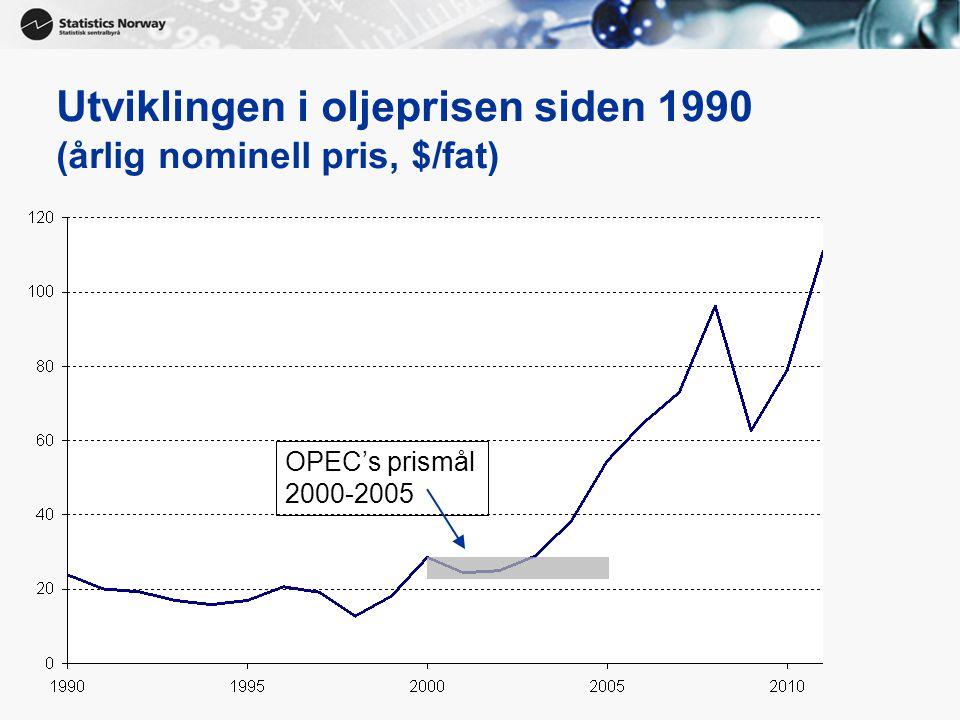 15 Utviklingen i oljeprisen siden 1990 (årlig nominell pris, $/fat) OPEC's prismål 2000-2005