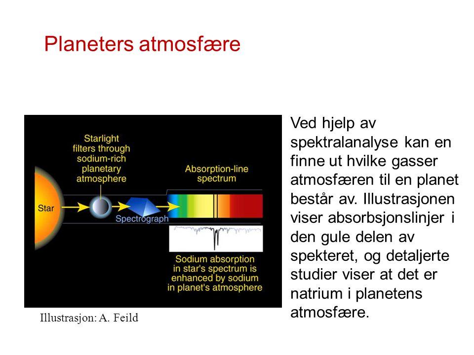 Illustrasjon: A. Feild Ved hjelp av spektralanalyse kan en finne ut hvilke gasser atmosfæren til en planet består av. Illustrasjonen viser absorbsjons