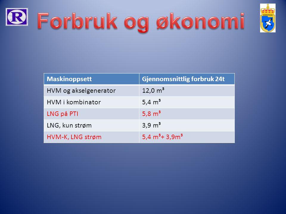 MaskinoppsettGjennomsnittlig forbruk 24t HVM og akselgenerator12,0 m³ HVM i kombinator5,4 m³ LNG på PTI5,8 m³ LNG, kun strøm3,9 m³ HVM-K, LNG strøm5,4