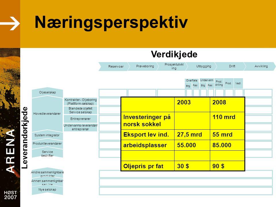 Næringsperspektiv 85.00055.000arbeidsplasser 55 mrd27,5 mrdEksport lev ind. 110 mrdInvesteringer på norsk sokkel 90 $30 $Oljepris pr fat 20082003