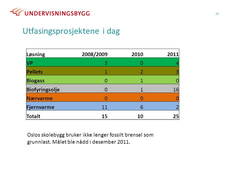 20 Utfasingsprosjektene i dag Løsning2008/200920102011 VP304 Pellets123 Biogass010 Biofyringsolje0116 Nærvarme000 Fjernvarme1162 Totalt151025 Oslos sk