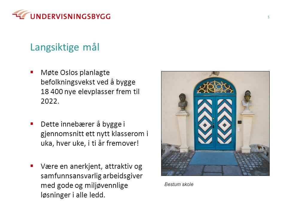 Langsiktige mål  Møte Oslos planlagte befolkningsvekst ved å bygge 18 400 nye elevplasser frem til 2022.  Dette innebærer å bygge i gjennomsnitt ett
