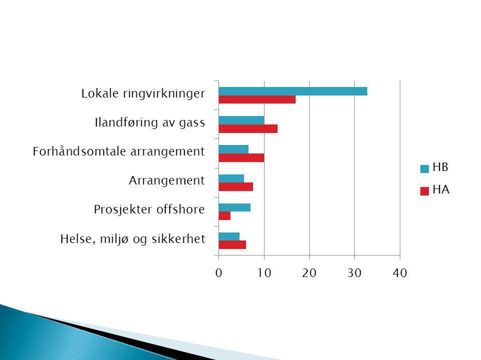  Lokale etableringer  Kontrakter/oppdrag  Arbeidsplasser  Aktivitet  Cirka 75 prosent av disse er positivt vinklet.