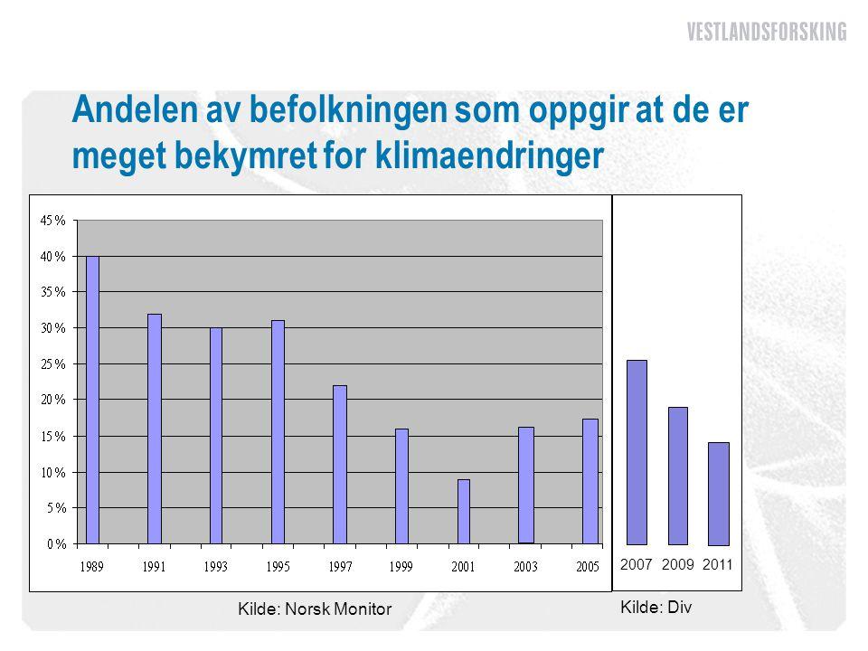 Andelen av befolkningen som oppgir at de er meget bekymret for klimaendringer Kilde: Norsk Monitor 200720092011 Kilde: Div