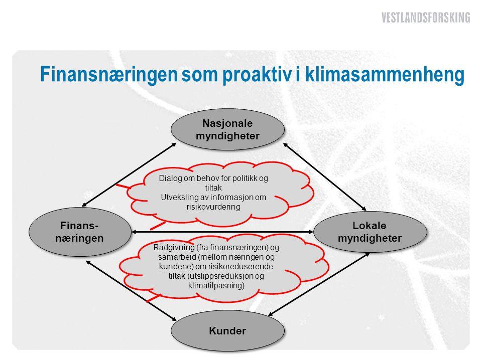 Finansnæringen som proaktiv i klimasammenheng Finans- næringen Lokale myndigheter Nasjonale myndigheter Kunder Rådgivning (fra finansnæringen) og sama