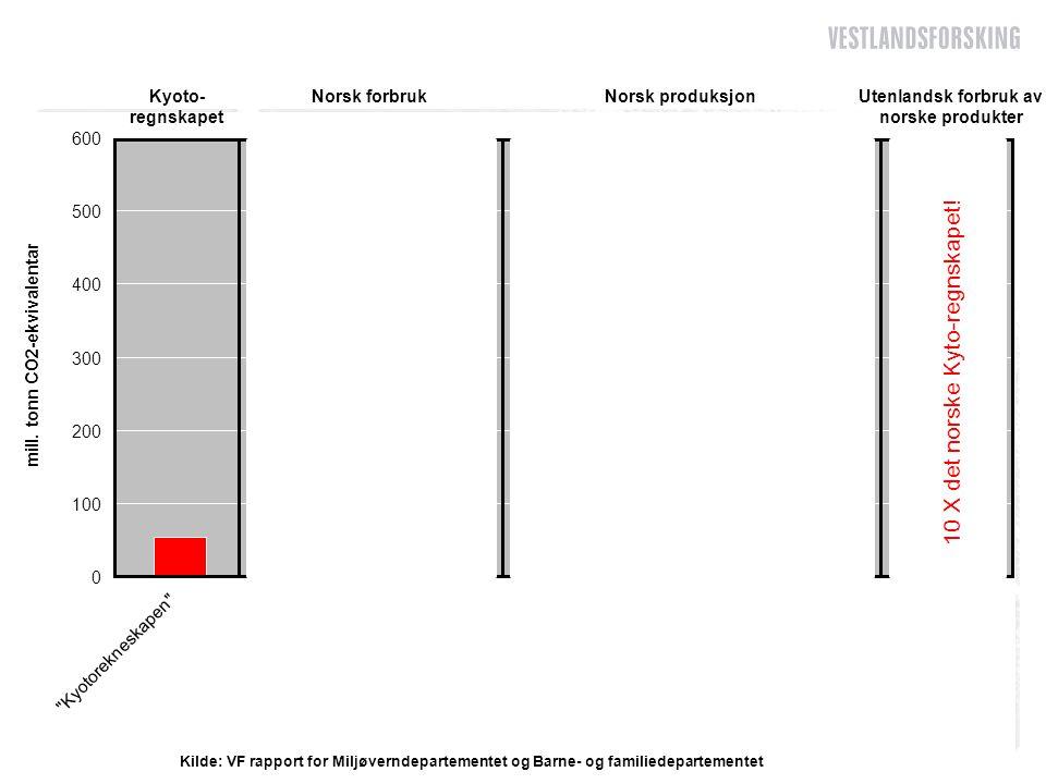 Og hvor store er de norske utslippene.