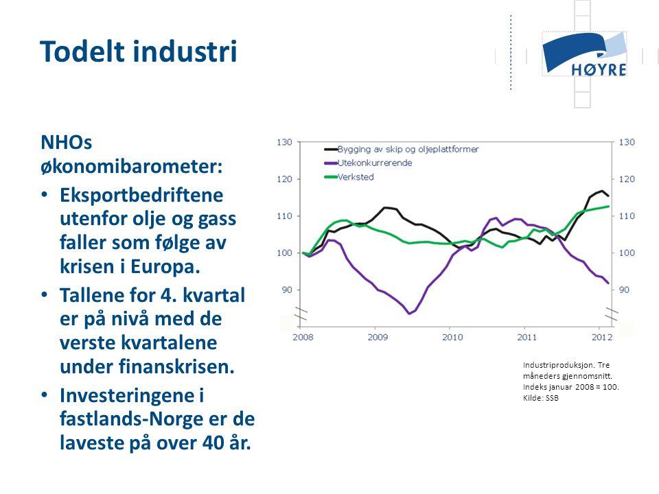 NHOs økonomibarometer: • Eksportbedriftene utenfor olje og gass faller som følge av krisen i Europa. • Tallene for 4. kvartal er på nivå med de verste