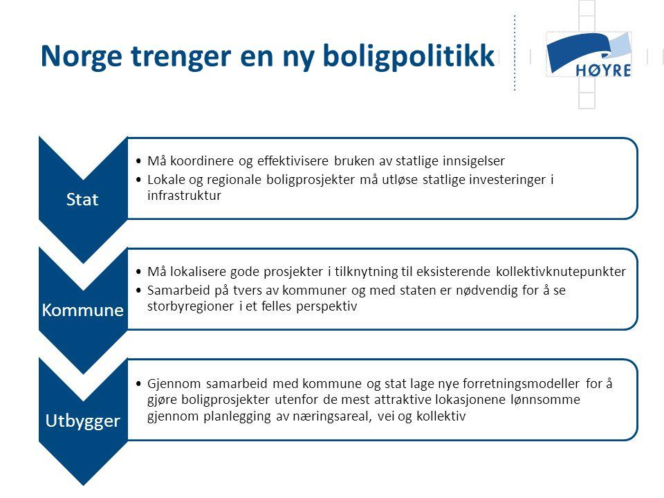 Norge trenger en ny boligpolitikk Stat •Må koordinere og effektivisere bruken av statlige innsigelser •Lokale og regionale boligprosjekter må utløse statlige investeringer i infrastruktur Kommune •Må lokalisere gode prosjekter i tilknytning til eksisterende kollektivknutepunkter •Samarbeid på tvers av kommuner og med staten er nødvendig for å se storbyregioner i et felles perspektiv Utbygger •Gjennom samarbeid med kommune og stat lage nye forretningsmodeller for å gjøre boligprosjekter utenfor de mest attraktive lokasjonene lønnsomme gjennom planlegging av næringsareal, vei og kollektiv