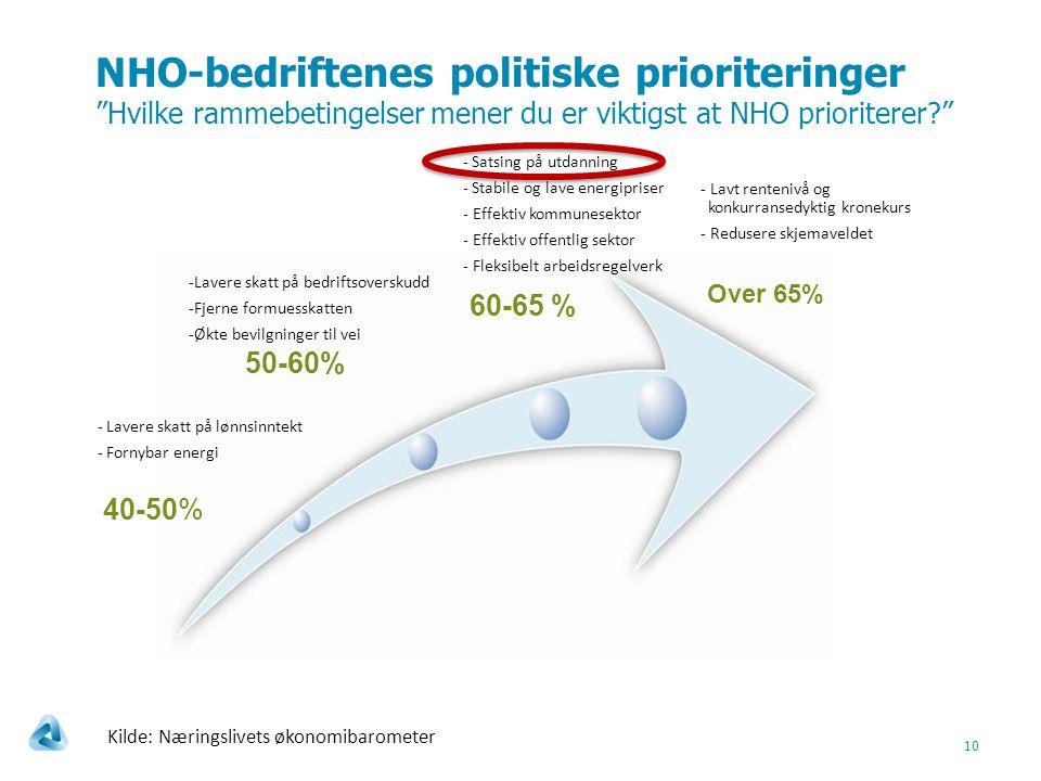 NHO-bedriftenes politiske prioriteringer Hvilke rammebetingelser mener du er viktigst at NHO prioriterer? 10 40-50% 50-60% 60-65 % Over 65% - Lavere skatt på lønnsinntekt - Fornybar energi -Lavere skatt på bedriftsoverskudd -Fjerne formuesskatten -Økte bevilgninger til vei - Satsing på utdanning - Stabile og lave energipriser - Effektiv kommunesektor - Effektiv offentlig sektor - Fleksibelt arbeidsregelverk - Lavt rentenivå og konkurransedyktig kronekurs - Redusere skjemaveldet Kilde: Næringslivets økonomibarometer