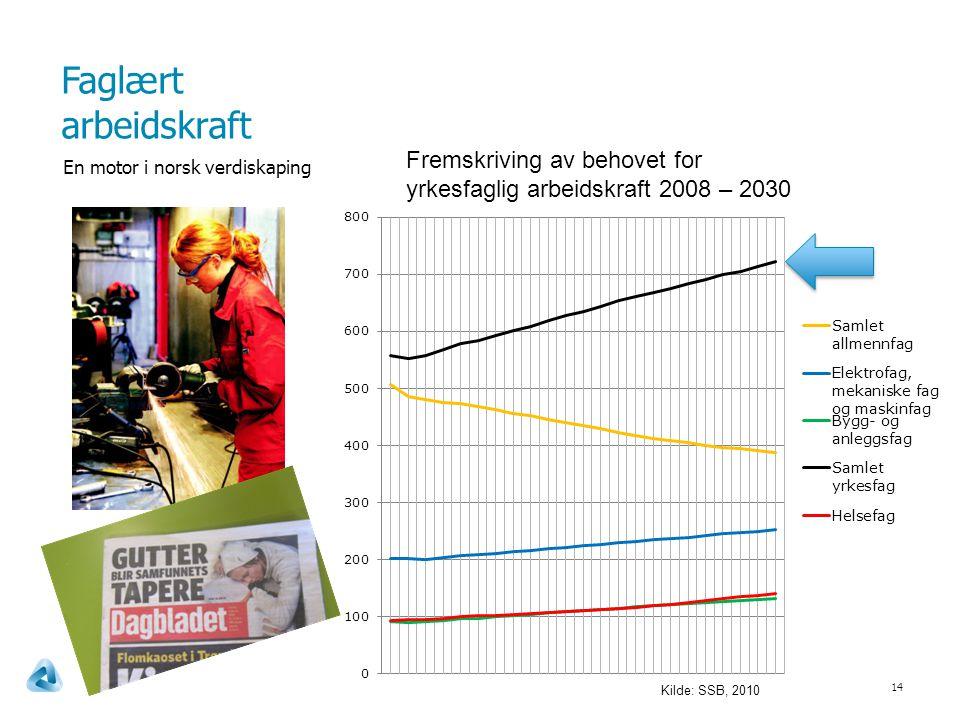 Faglært arbeidskraft 14 En motor i norsk verdiskaping Fremskriving av behovet for yrkesfaglig arbeidskraft 2008 – 2030 Kilde: SSB, 2010