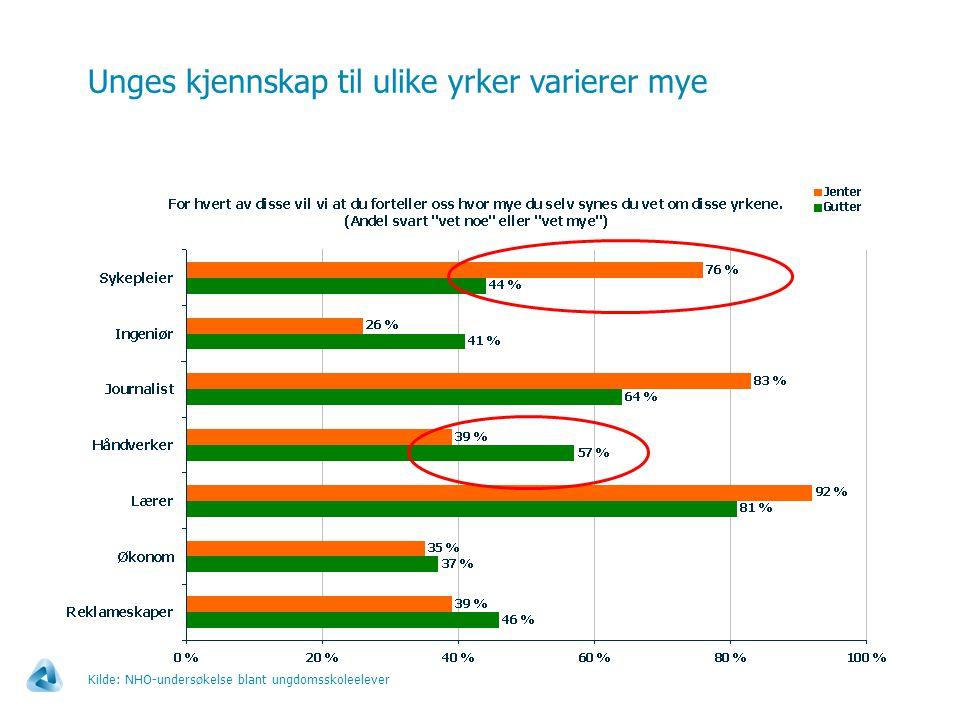 Unges kjennskap til ulike yrker varierer mye Kilde: NHO-undersøkelse blant ungdomsskoleelever