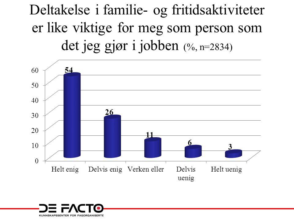Deltakelse i familie- og fritidsaktiviteter er like viktige for meg som person som det jeg gjør i jobben (%, n=2834)