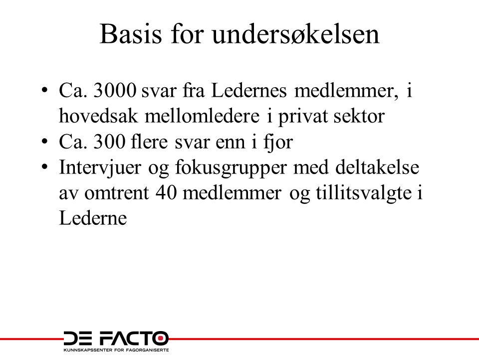 Basis for undersøkelsen • Ca.