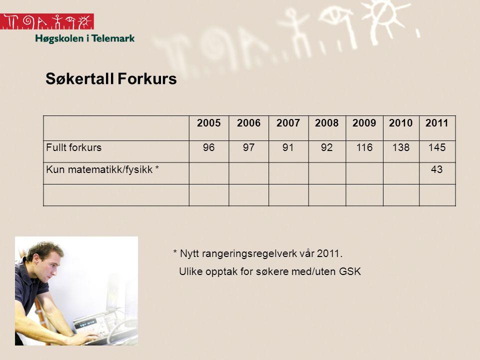 Søkertall Forkurs 2005200620072008200920102011 Fullt forkurs96979192116138145 Kun matematikk/fysikk *43 * Nytt rangeringsregelverk vår 2011.