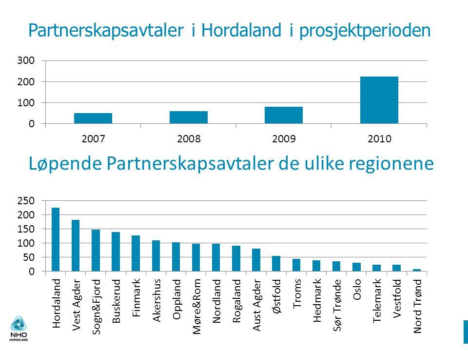 Partnerskapsavtaler i Hordaland i prosjektperioden Løpende Partnerskapsavtaler de ulike regionene