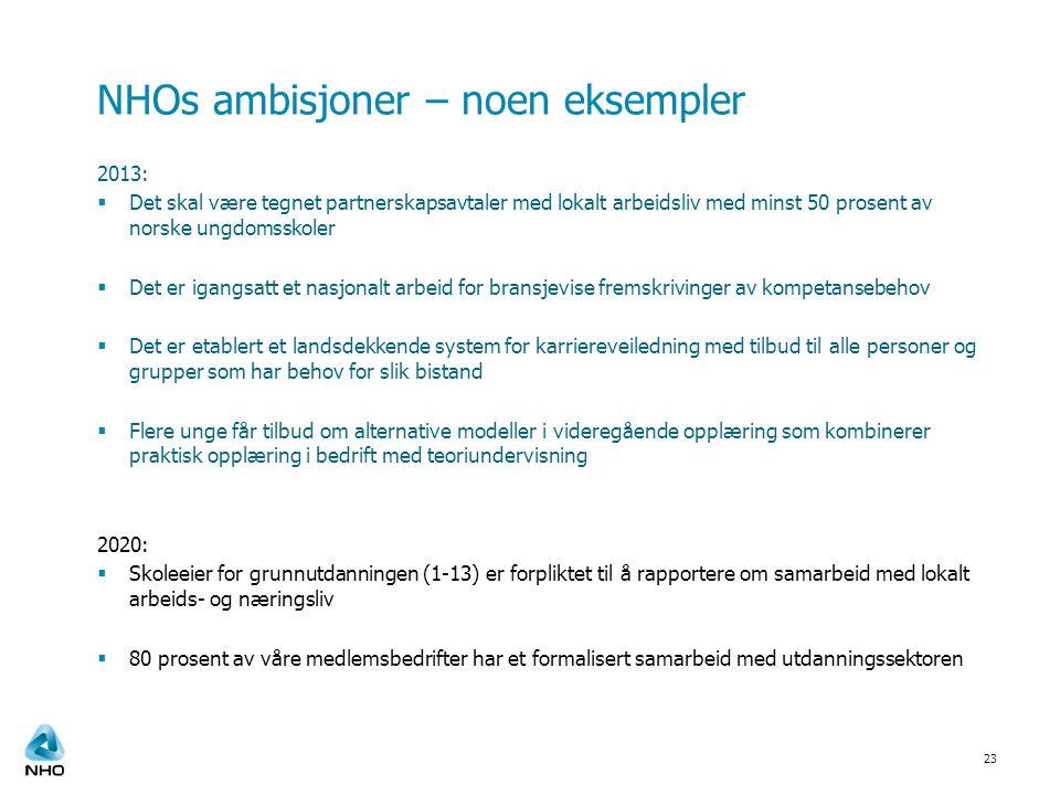 NHOs ambisjoner – noen eksempler 2013:  Det skal være tegnet partnerskapsavtaler med lokalt arbeidsliv med minst 50 prosent av norske ungdomsskoler 