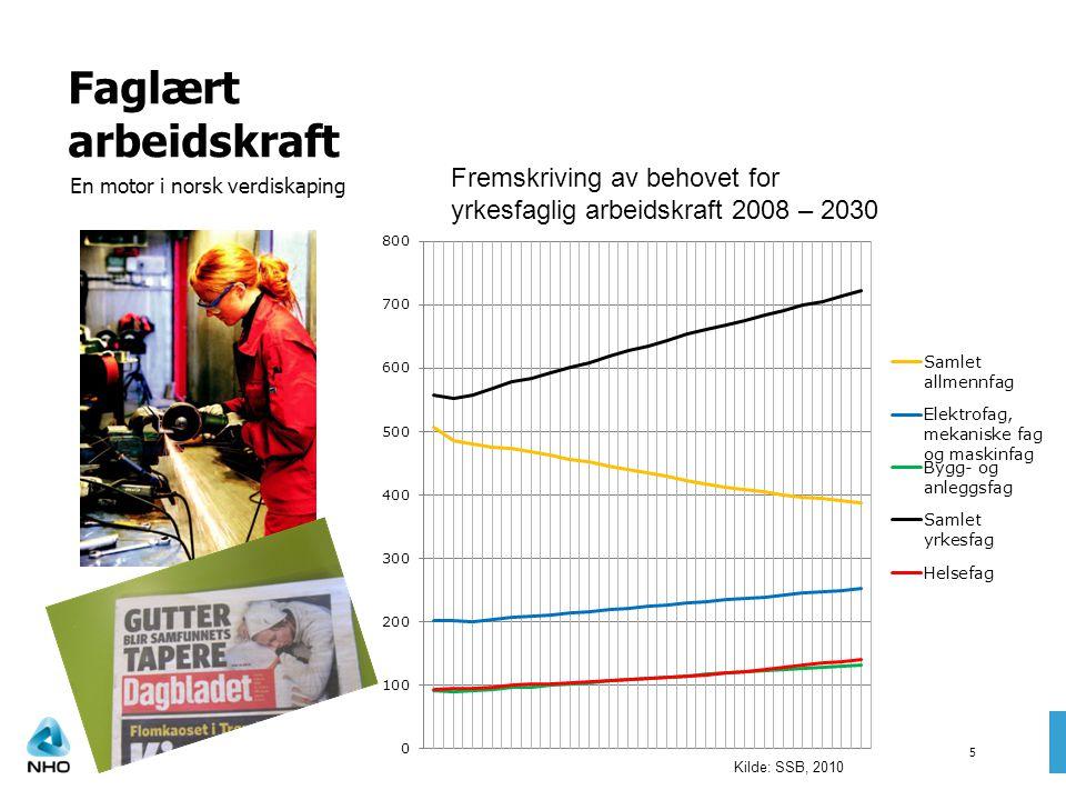 Faglært arbeidskraft 5 En motor i norsk verdiskaping Fremskriving av behovet for yrkesfaglig arbeidskraft 2008 – 2030 Kilde: SSB, 2010