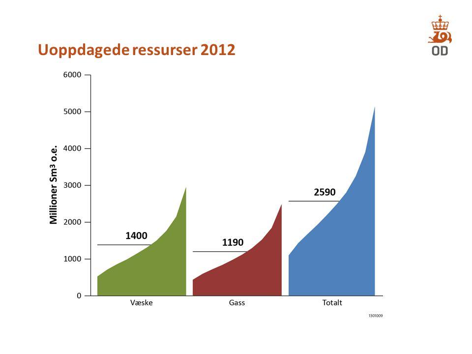 Uoppdagede ressurser 2012