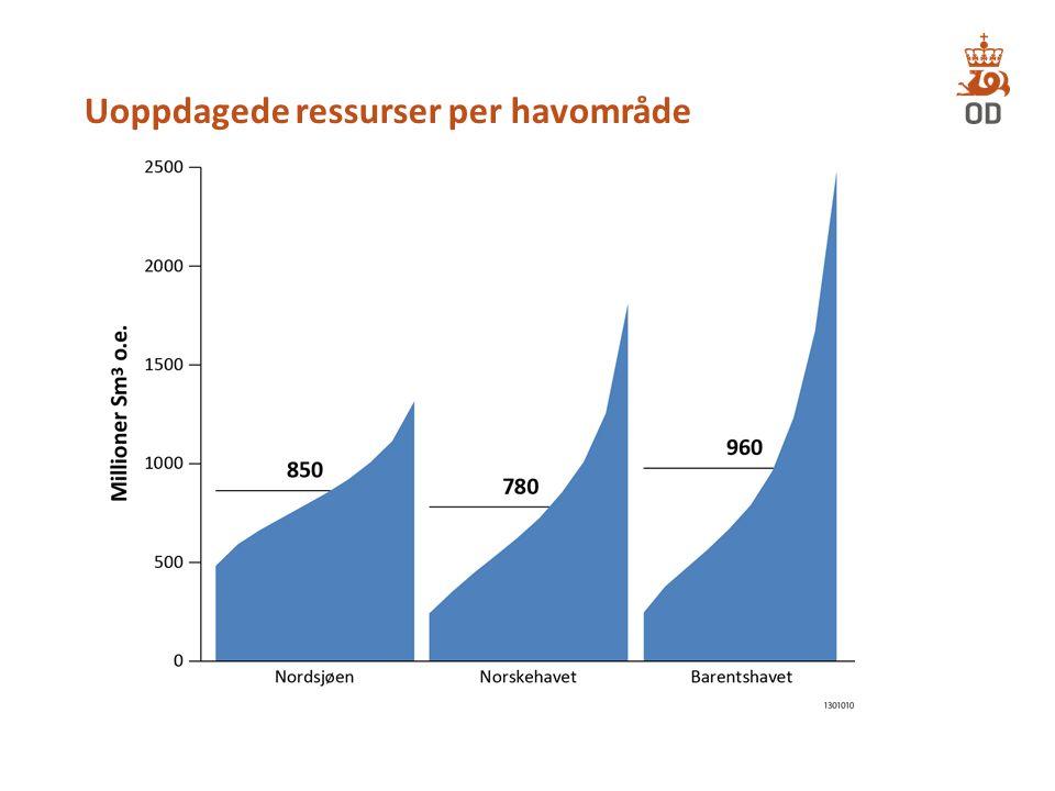 Uoppdagede ressurser per havområde