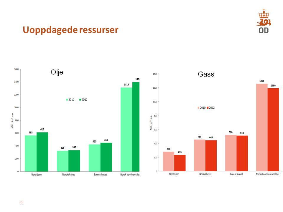 Uoppdagede ressurser 19 Olje Gass