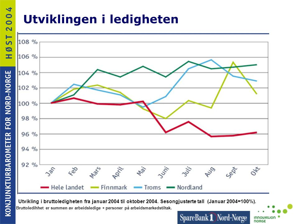 Utviklingen i ledigheten Utvikling i bruttoledigheten fra januar 2004 til oktober 2004. Sesongjusterte tall (Januar 2004=100%). Bruttoledihhet er summ