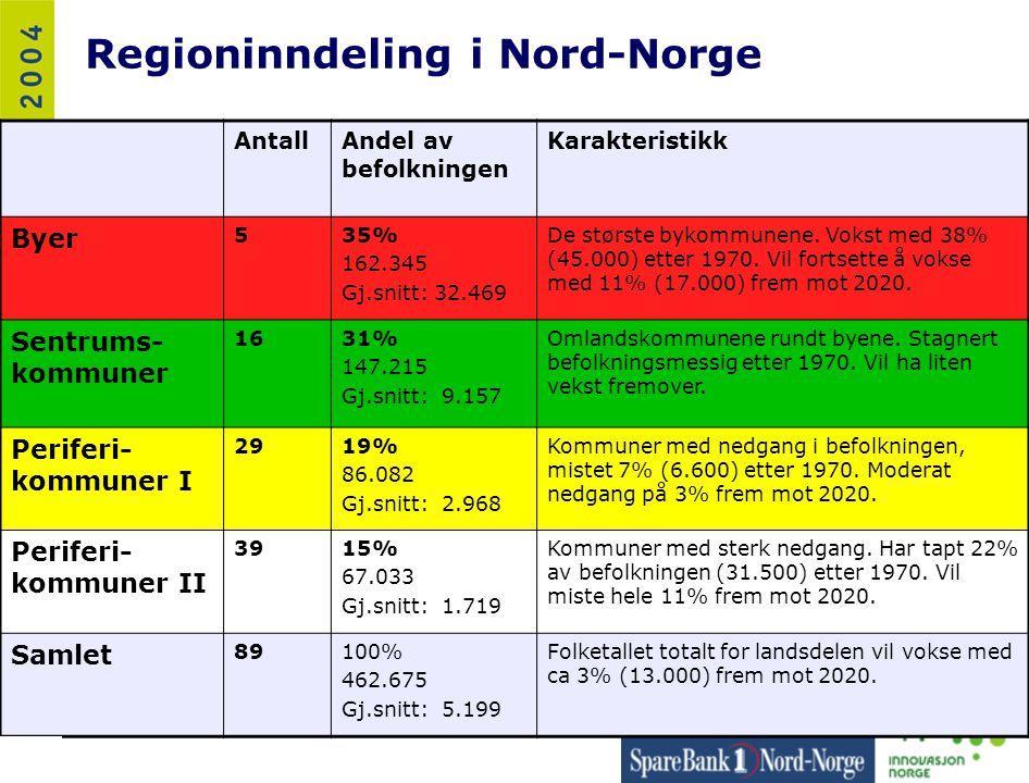 Regioninndeling i Nord-Norge AntallAndel av befolkningen Karakteristikk Byer 535% 162.345 Gj.snitt: 32.469 De største bykommunene. Vokst med 38% (45.0