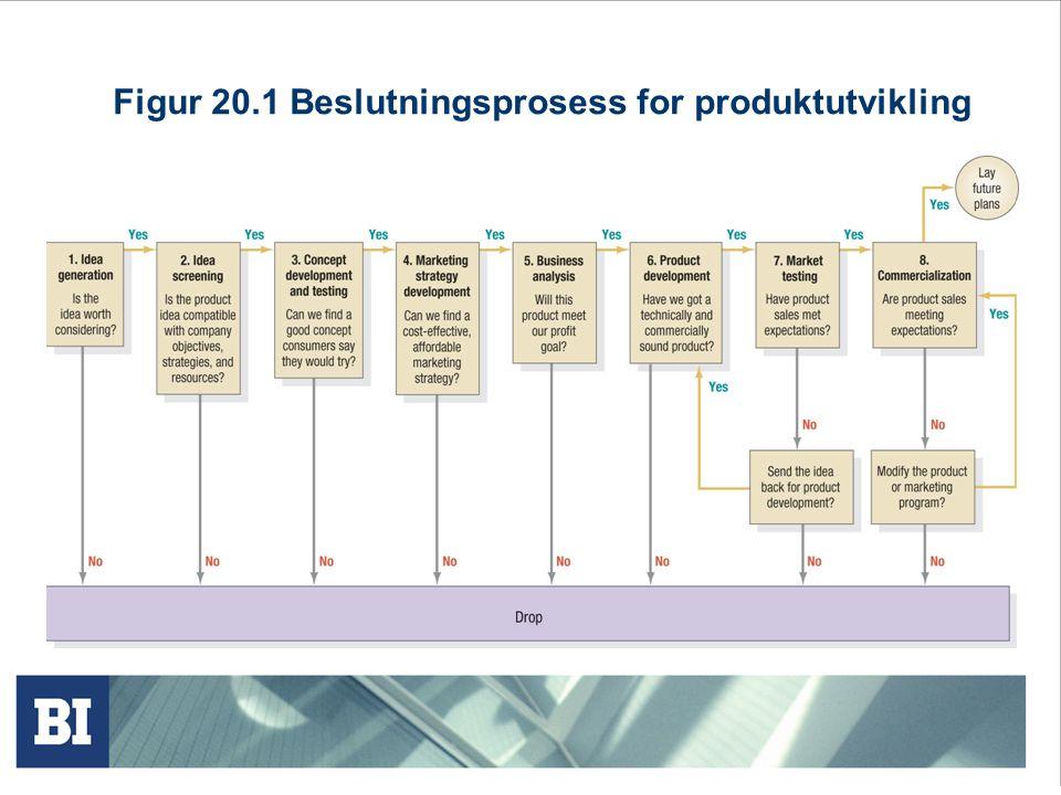 Figur 20.1 Beslutningsprosess for produktutvikling