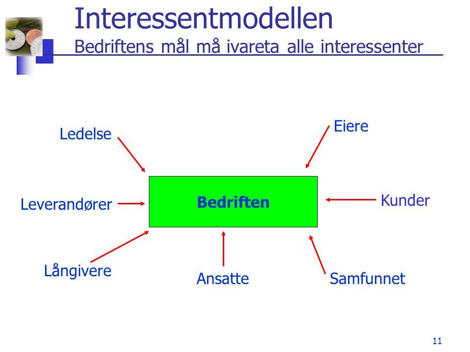 11 Interessentmodellen Bedriftens mål må ivareta alle interessenter Bedriften Leverandører Ledelse Eiere Kunder SamfunnetAnsatte Långivere