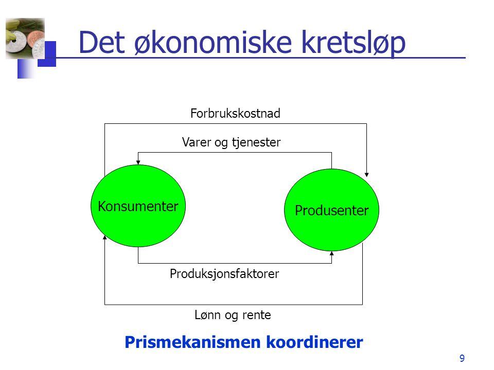 9 Det økonomiske kretsløp Konsumenter Produsenter Produksjonsfaktorer Varer og tjenester Lønn og rente Forbrukskostnad Prismekanismen koordinerer