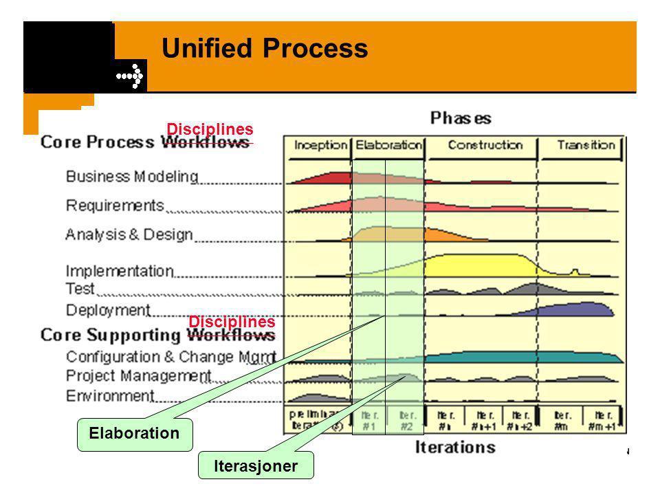 Unified Process – Elaboration Iterasjon 3  Mål med denne seksjonen: •Arbeide videre med Elaboration fasen i UP •Se spesielt på Iterasjon 3 •Beskrive