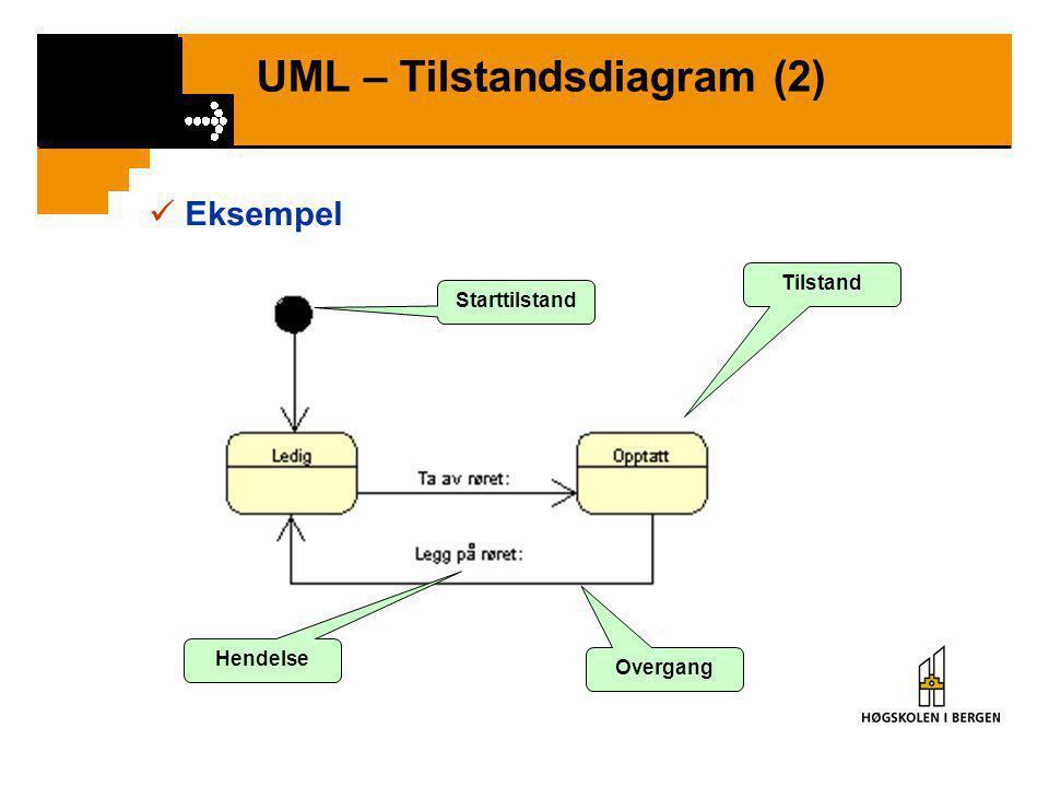 UML – Tilstandsdiagram (1)  Tilstandsdiagram – Modellerer endring (transition) i tilstand (state) som følge av hendelser (events)  Tilstand (state)