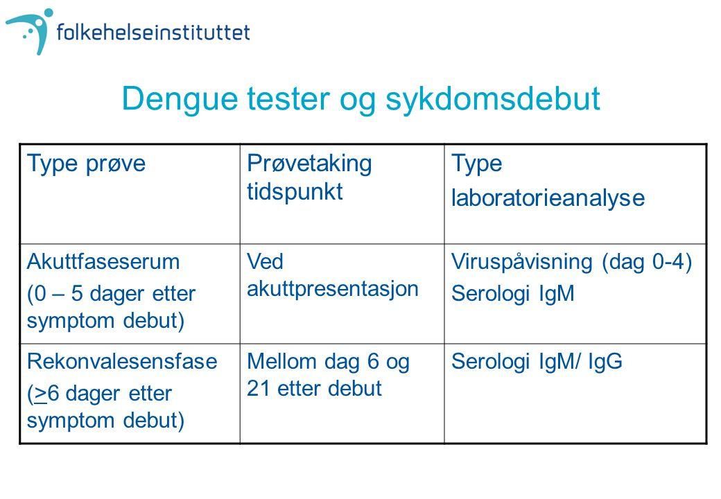 Dengue tester og sykdomsdebut Type prøvePrøvetaking tidspunkt Type laboratorieanalyse Akuttfaseserum (0 – 5 dager etter symptom debut) Ved akuttpresen