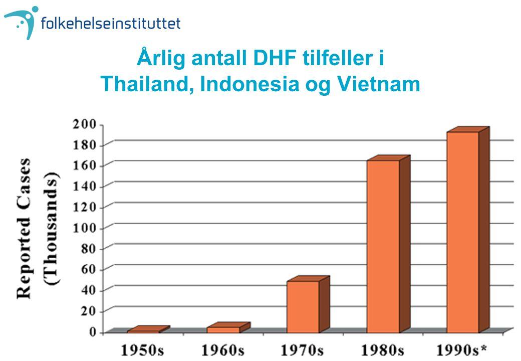 Årlig antall DHF tilfeller i Thailand, Indonesia og Vietnam