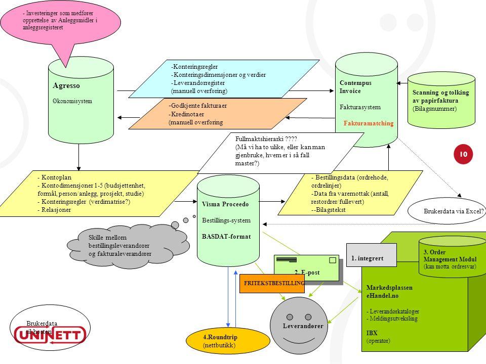10 Agresso Økonomisystem Contempus Invoice Fakturasystem -Konteringsregler -Konteringsdimensjoner og verdier -Leverandørregister (manuell overføring)
