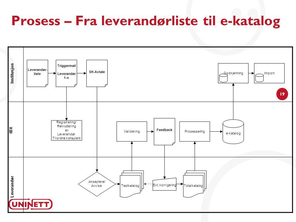 19 Prosess – Fra leverandørliste til e-katalog Institusjon IBX Leverandør Leverandør- liste Triggermail Leverandør 1-n Registrering/ Rekruttering av L
