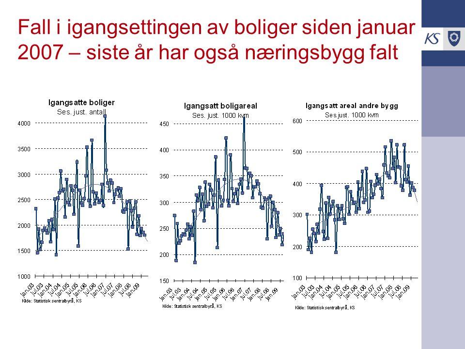 Fall i igangsettingen av boliger siden januar 2007 – siste år har også næringsbygg falt