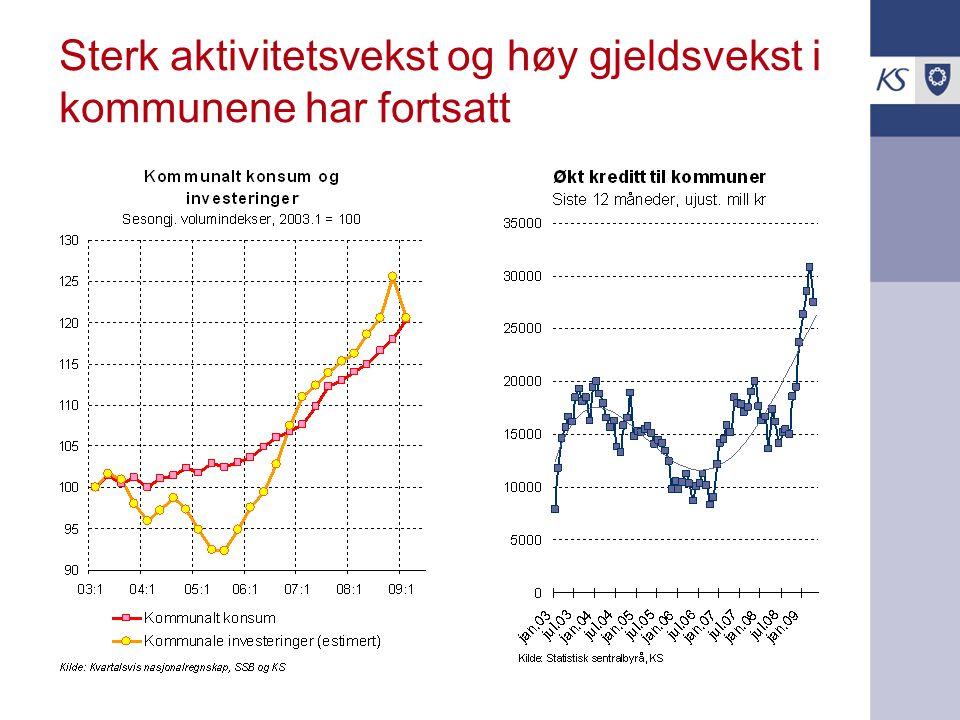 Sterk aktivitetsvekst og høy gjeldsvekst i kommunene har fortsatt