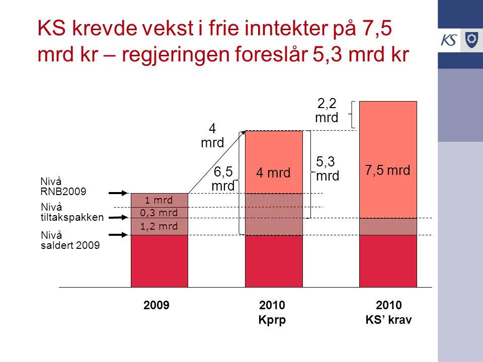 KS krevde vekst i frie inntekter på 7,5 mrd kr – regjeringen foreslår 5,3 mrd kr 1,2 mrd 0,3 mrd 1 mrd 20092010 Kprp Nivå tiltakspakken Nivå RNB2009 Nivå saldert 2009 4 mrd 5,3 mrd 4 mrd 2010 KS' krav 7,5 mrd 6,5 mrd 2,2 mrd