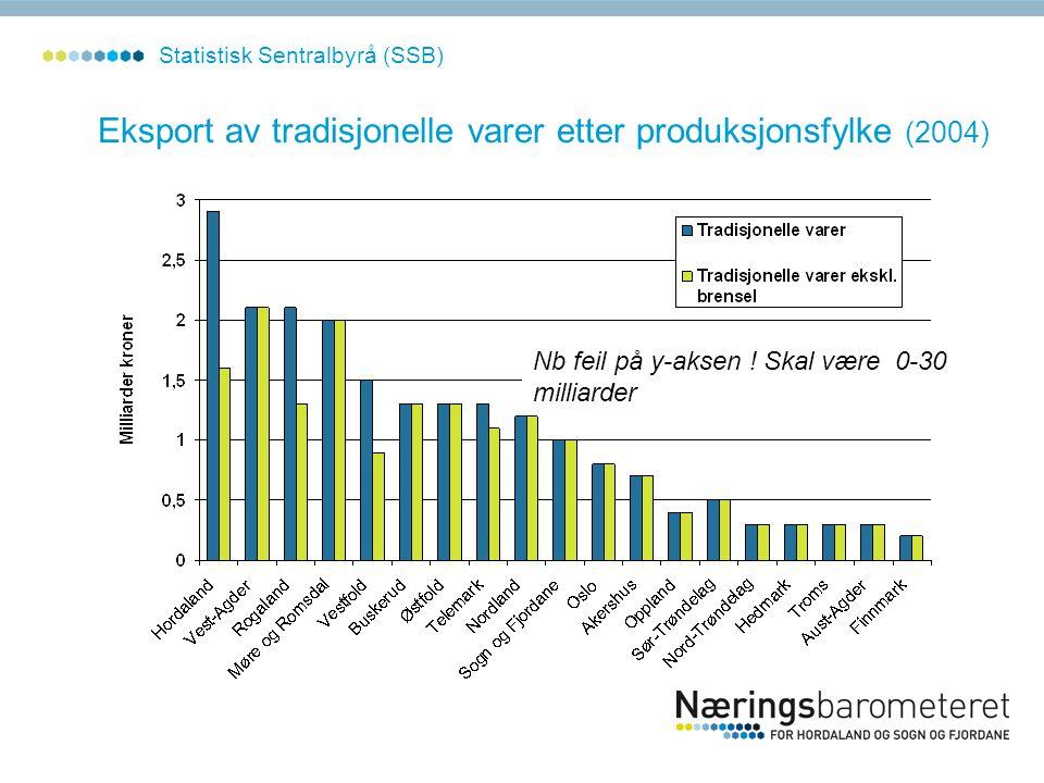 Statistisk Sentralbyrå (SSB) Eksport av tradisjonelle varer etter produksjonsfylke (2004) Nb feil på y-aksen ! Skal være 0-30 milliarder