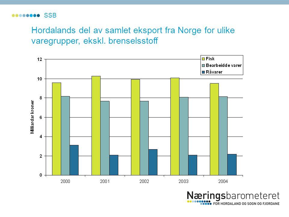 SSB Hordalands del av samlet eksport fra Norge for ulike varegrupper, ekskl. brenselsstoff