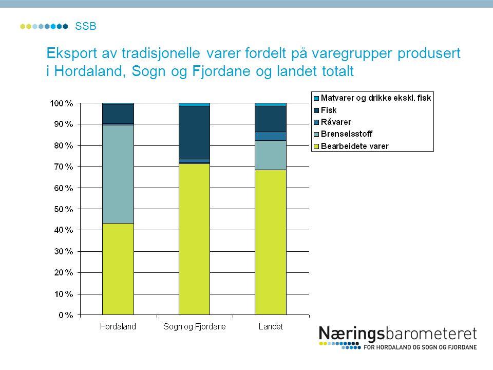 SSB Eksport av tradisjonelle varer fordelt på varegrupper produsert i Hordaland, Sogn og Fjordane og landet totalt