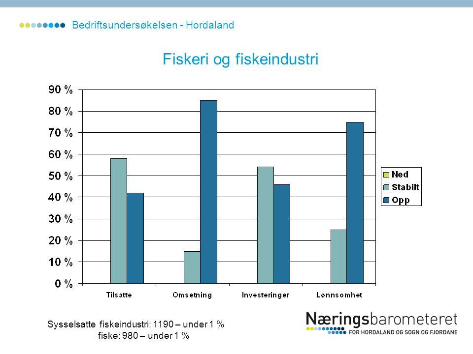 Fiskeri og fiskeindustri Sysselsatte fiskeindustri: 1190 – under 1 % fiske: 980 – under 1 % Bedriftsundersøkelsen - Hordaland