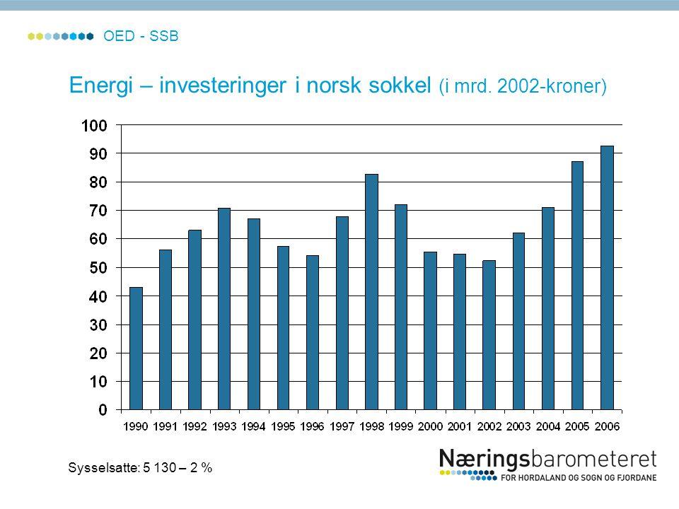 OED - SSB Energi – investeringer i norsk sokkel (i mrd. 2002-kroner) Sysselsatte: 5 130 – 2 %