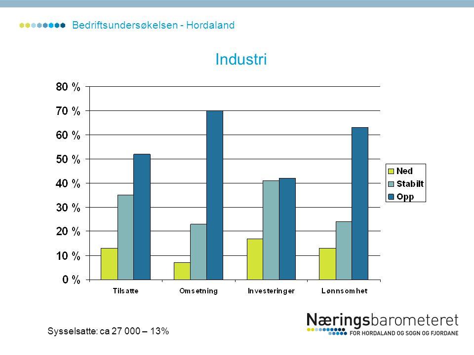 Industri Sysselsatte: ca 27 000 – 13% Bedriftsundersøkelsen - Hordaland