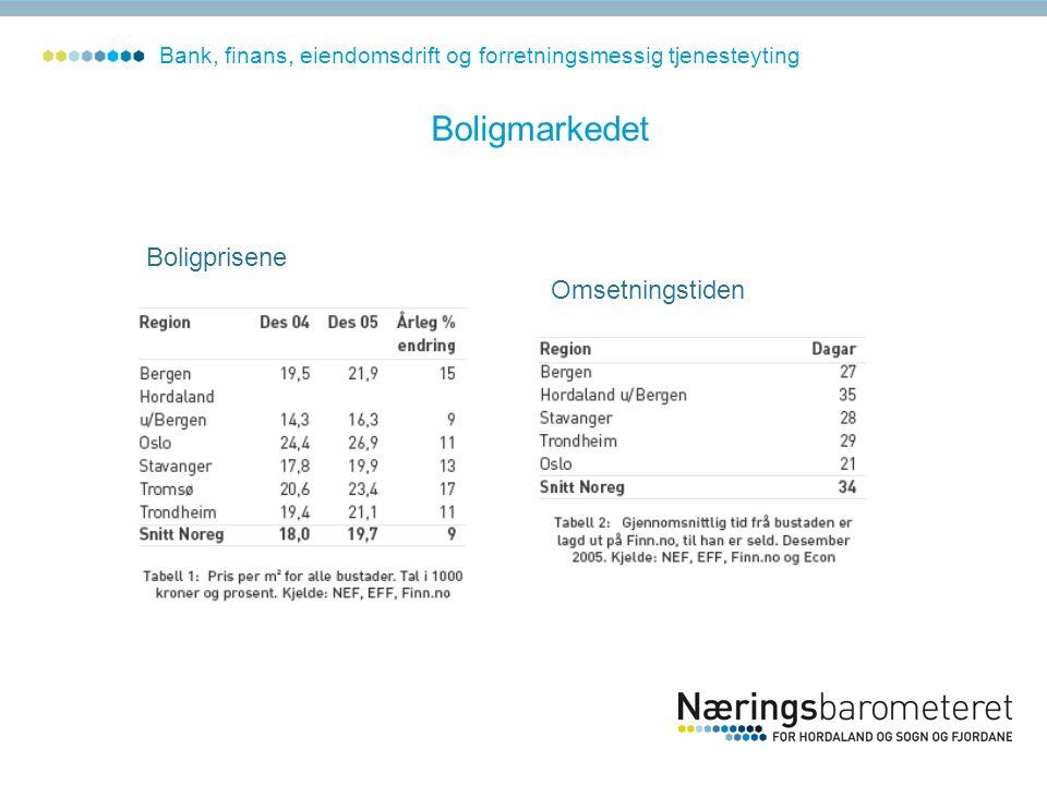 Boligmarkedet Bank, finans, eiendomsdrift og forretningsmessig tjenesteyting Boligprisene Omsetningstiden